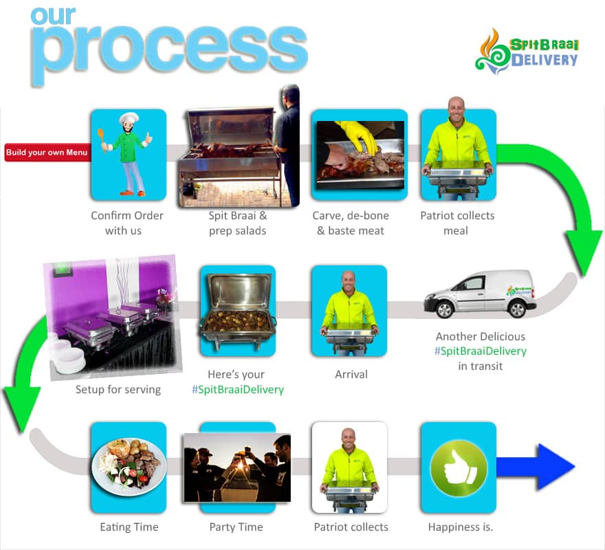 spit braai delivery process
